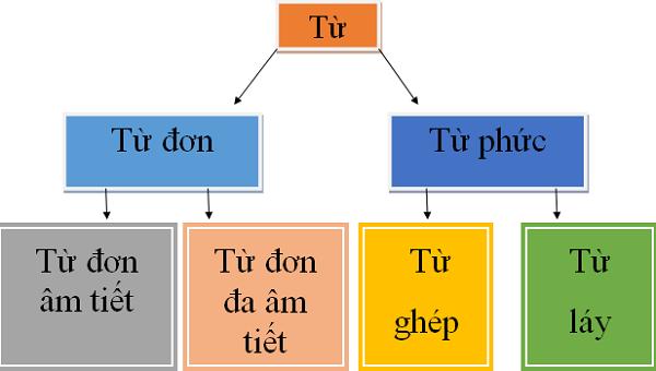 TỪ và CHỮ trong Tiếng Việt - Phân biệt và quy ước trong nghề
